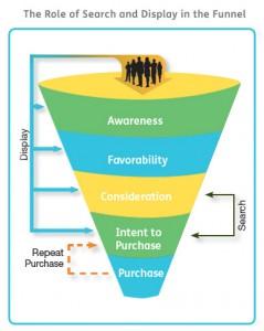 Perbedaan antara Offline dan Online purchase intent ( niat untuk membeli )