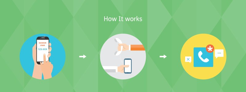 how it works call tracking