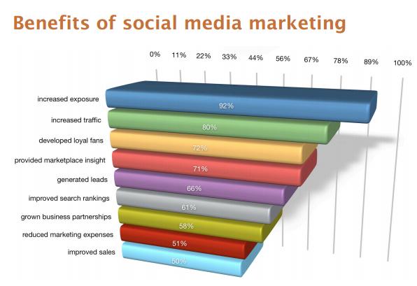 Mengapa Harus Beriklan Di Media Sosial Next Digital