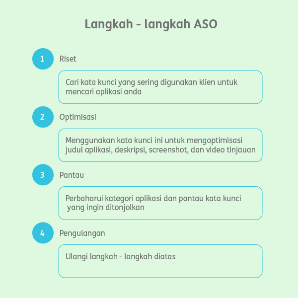 Next Digital Indonesia - langkah sukses ASO