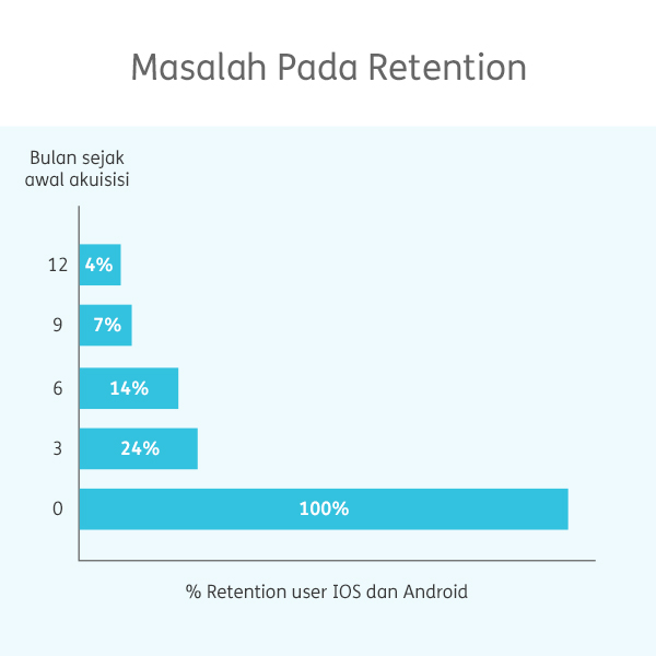retention problem