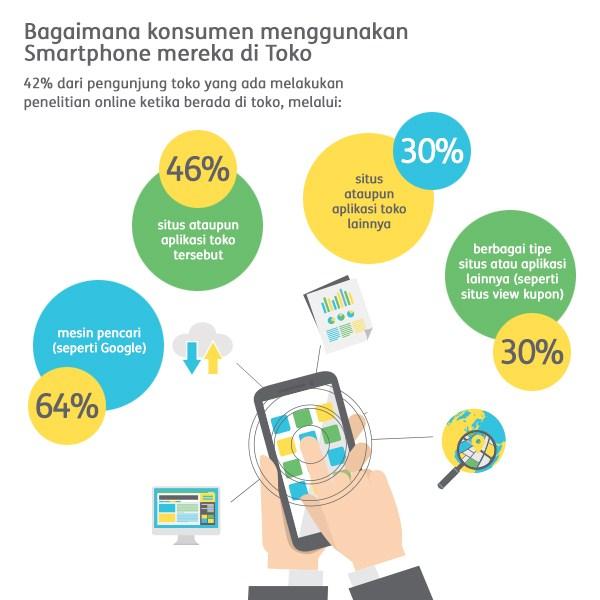 Next Digital Indonesia - Perilaku konsumen menggunakan smartphone mereka di toko - Digital Agency Jakarta-trend digital marketing 2017