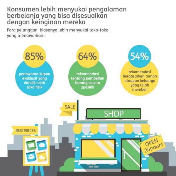 Next Digital Indonesia - konsumen lebih menyukai pengalaman belanja yang bisa disesuaikan dengan keinginan mereka - Digital Agency Jakarta-trend digital