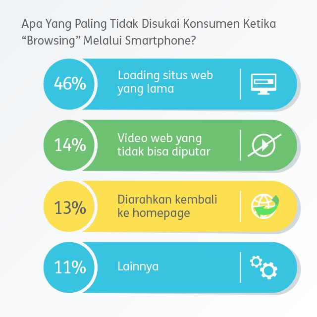 fakta website mobile friendly dan keuntungannya bagi bisnis - next digital indonesia - digital agency - web agency indonesia