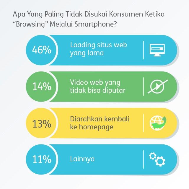 fakta website mobile friendly dan keuntungannya bagi bisnis - next digital indonesia - digital agency - web agency indonesia
